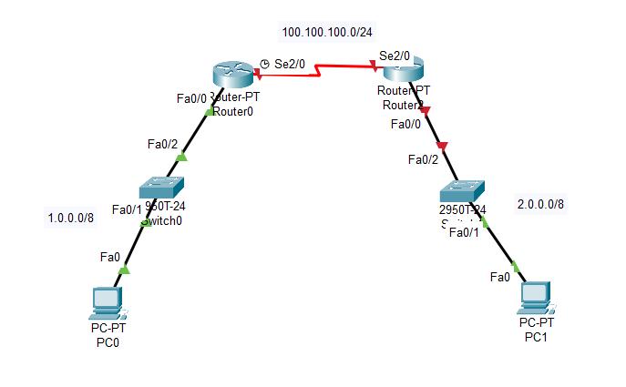 huong dan cau hinh router cisco paket tracer anh 4